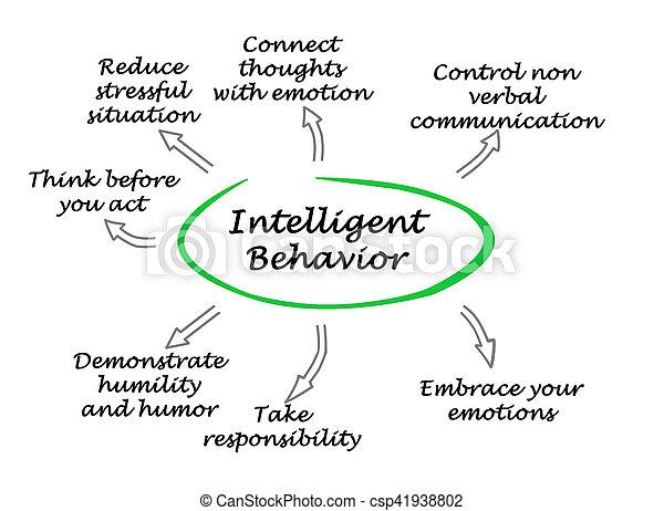 Intelligent Behavior - csp41938802