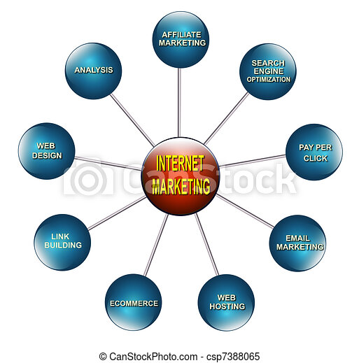 Internet marketing. Illustration of the chart related to ...