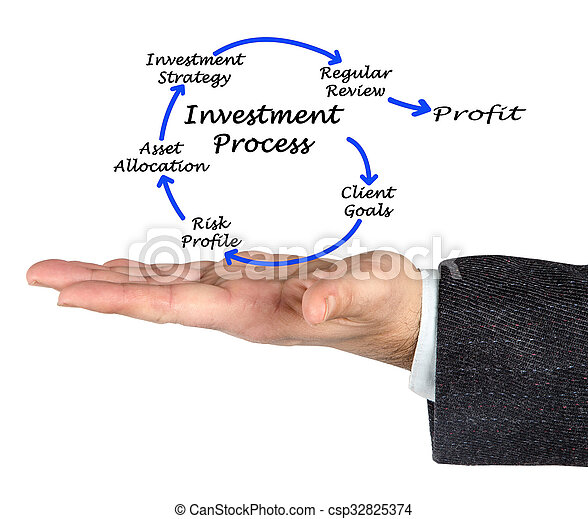 Investment process - csp32825374