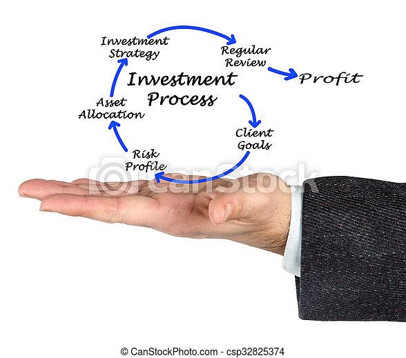 Investment process - csp32825374