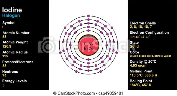 iodine element atom structure and properties including diagram and rh canstockphoto com How Does Iodine Look Like a Nickel Lewis Dot Iodine Atom