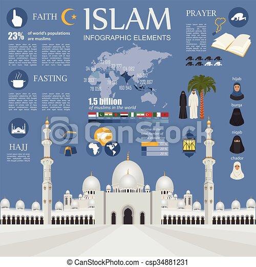 Islam infographic. Muslim culture.  - csp34881231