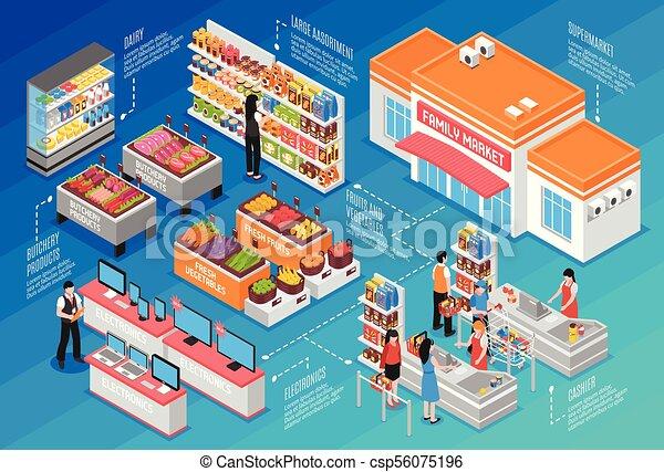 El concepto de supermercado isometrico - csp56075196