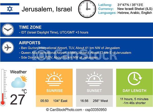 Jerusalem, Israel  Infographic