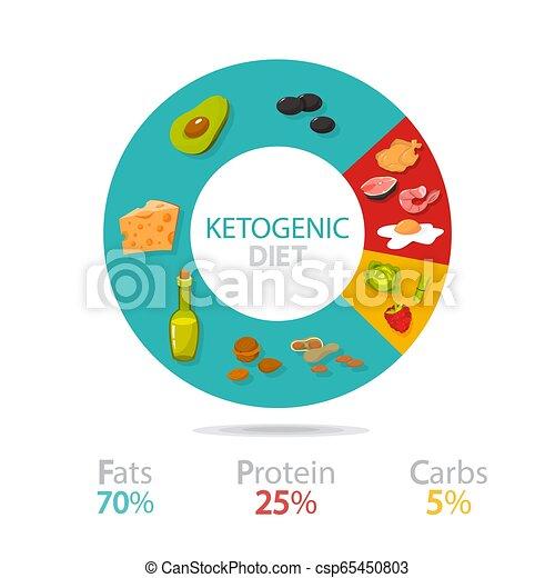 food diagram showing percentage - csp65450803