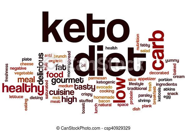 Nube de palabra de dieta Keto - csp40929329
