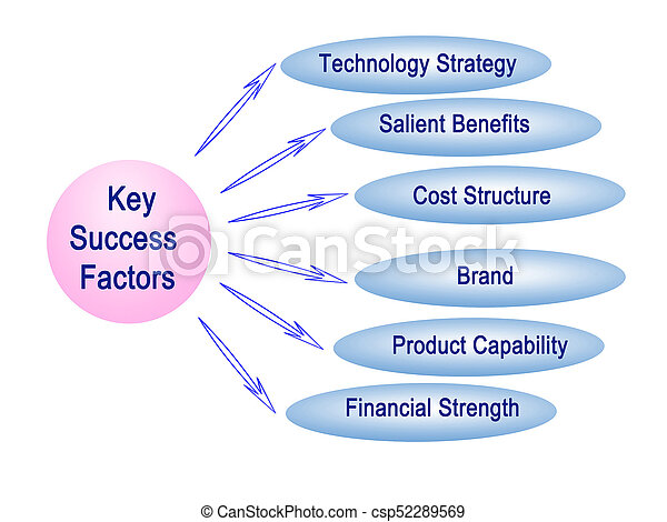 key success factors for costco Industry key success factors allow companies to determine which strategies and plans they should focus on first when looking to transform their company from good to great.