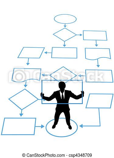 kierownictwo, handlowy, proces, osoba, klucz, flowchart - csp4348709
