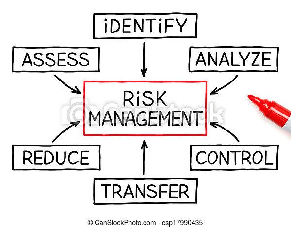 kierownictwo, ryzyko, schemat przepływu, markier, czerwony - csp17990435