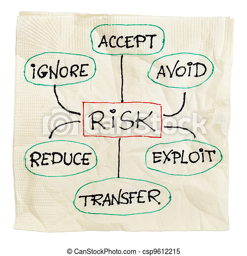 kierownictwo, ryzyko, strategia - csp9612215