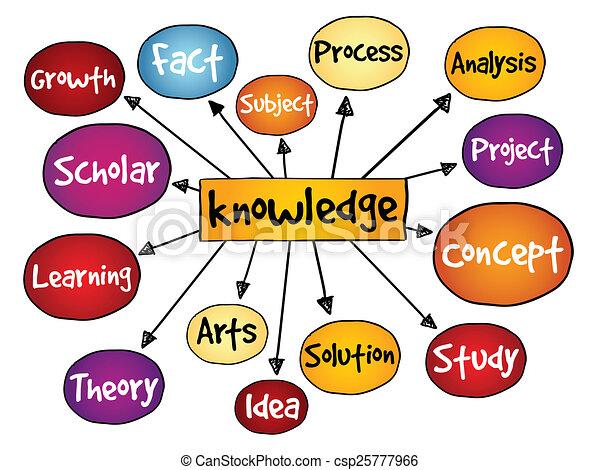 Knowledge mind map business concept stock illustration search knowledge mind map csp25777966 altavistaventures Gallery