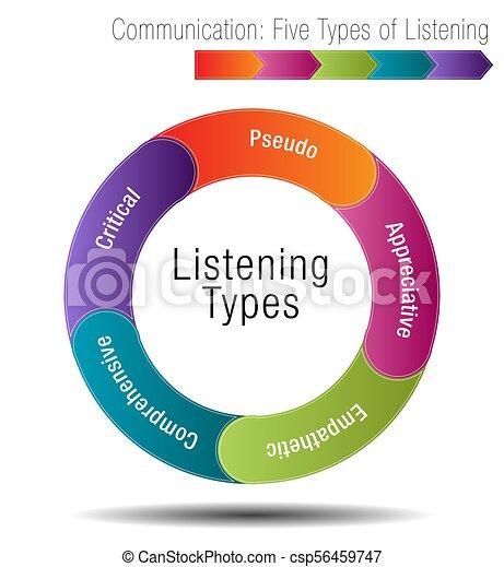 Kommunikation Funf Arten Zuhoren Kommunikation Bild Chart