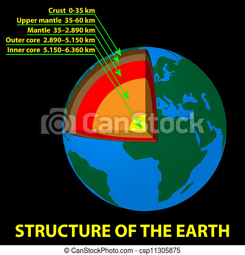 la terre, structure - csp11305875