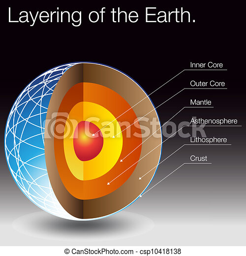 Layering of the earth an image of the layers of the earth vectors layering of the earth csp10418138 ccuart Gallery