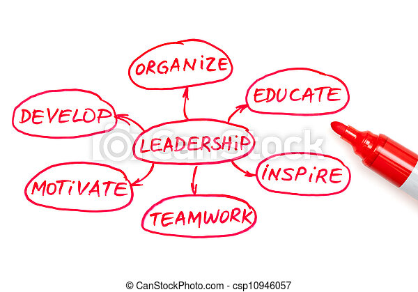 Leadership Flow Chart Red Marker - csp10946057