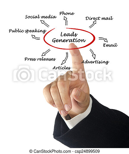Leads generation - csp24899509