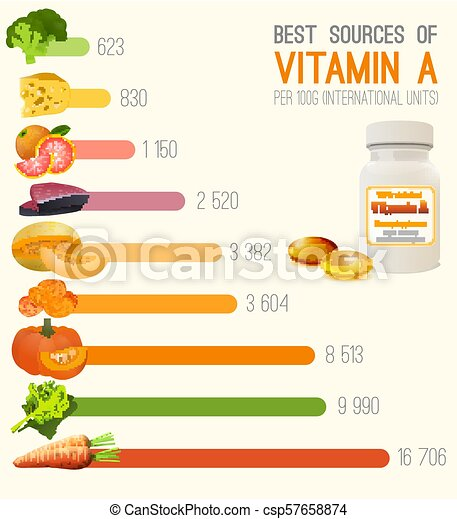 Vitamin a in lebensmittelkarte. high retinol foods. fisch, obst