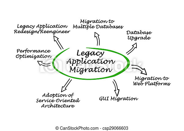Legacy Application Migration  - csp29066603