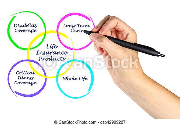 leven, producten, verzekering - csp42903227