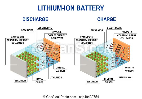 li ion battery diagram lithium ion atom li ion battery diagram stock vector