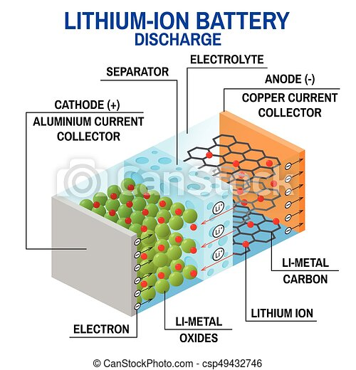 Li-ion battery diagram. vector illustration. rechargeable battery in ...