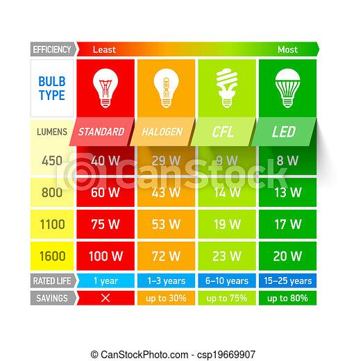 licht, vergelijking, tabel, bol, infogra - csp19669907