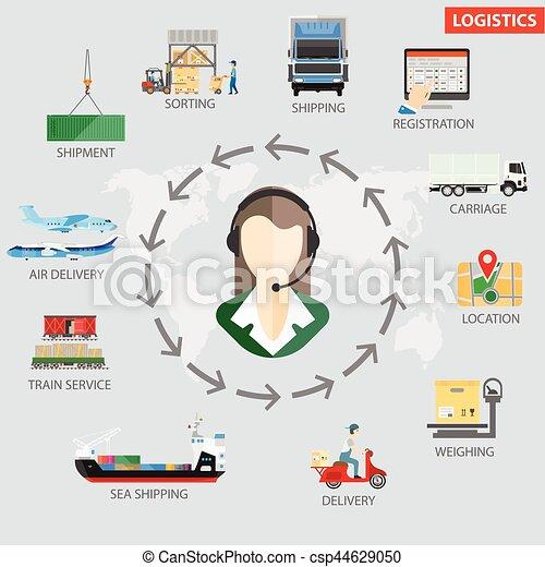logistics shipping process infographics vector template