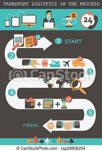 Logistique, process., transport.