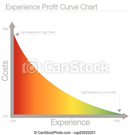 lucro, curva, mapa, experiência - csp23022201