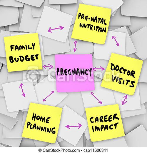 planlægning af graviditet