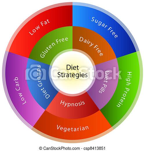 machen diät, strategien - csp8413851