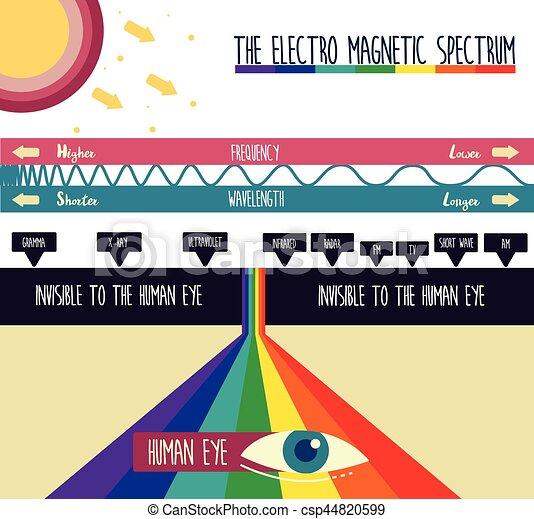 magnétique, électro, spectre - csp44820599