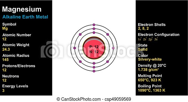 Magnesium element atom structure and properties including clip magnesium element atom structure and properties csp49059569 ccuart Choice Image