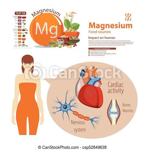 Magnesium - csp52849638
