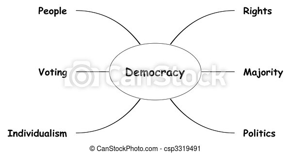 mapa, concepto, mente, democracia - csp3319491