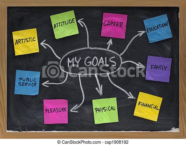 mappa, vita, personale, mente, regolazione obiettivi - csp1908192