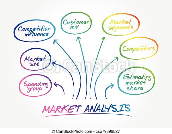Market analysis mind map diagram - csp79399827
