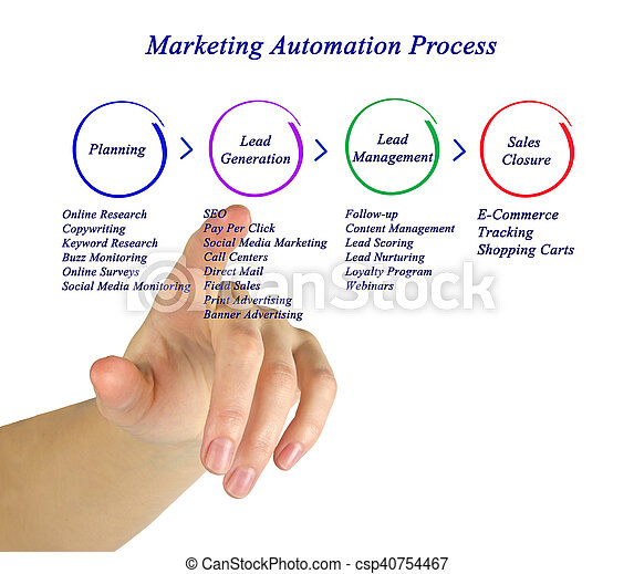 Marketing Automation Process - csp40754467