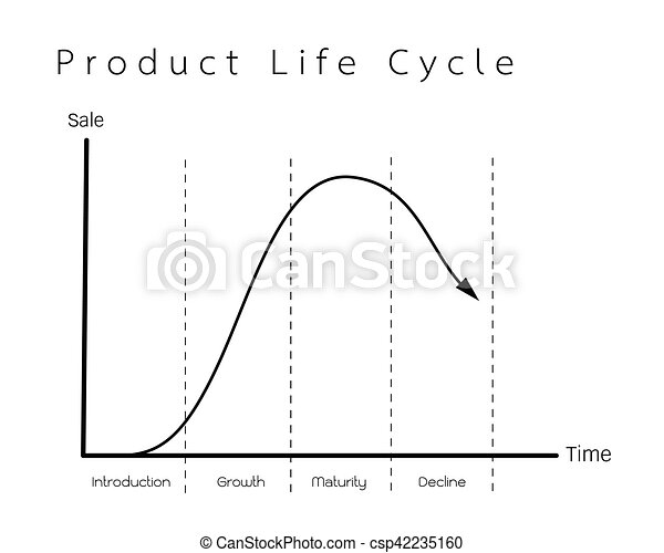 Marketing Concept Of Product Life Cycle Graph Chart Business And