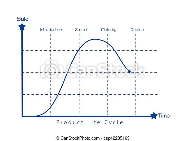 Marketing Concept Of Product Life Cycle Diagram Chart Business And