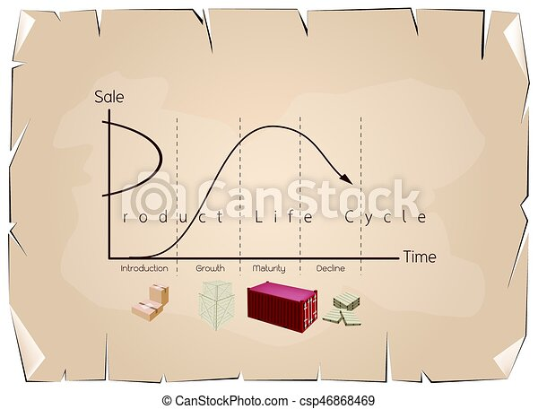 Marketing Concept Of Product Life Cycle Chart On Old Paper Business