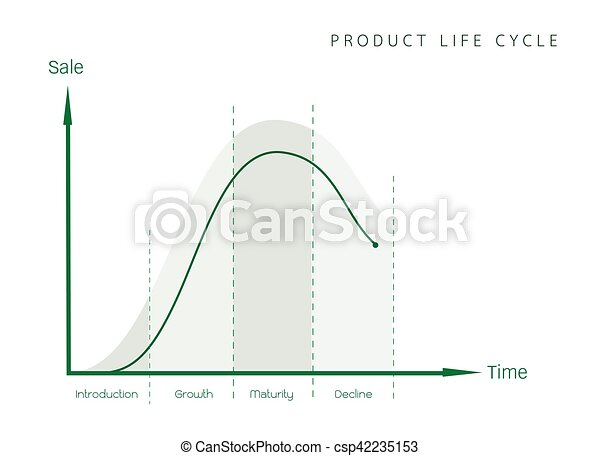 Marketing concept of product life cycle diagram chart business and marketing concept of product life cycle diagram chart csp42235153 ccuart Choice Image
