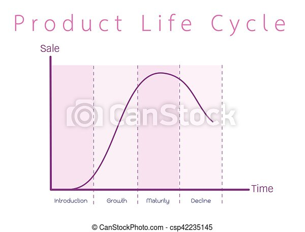 Marketing concept of product life cycle graph chart business and marketing concept of product life cycle graph chart csp42235145 ccuart Choice Image