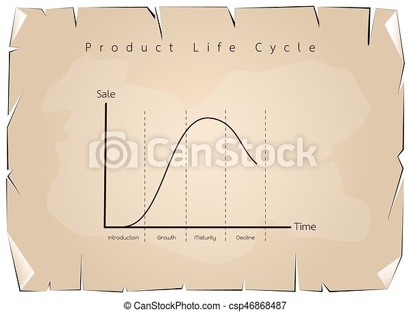 Marketing Concept Of Product Life Cycle Graph Chart Vector