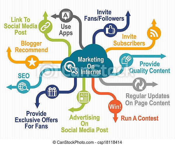 marketing, internet - csp18118414