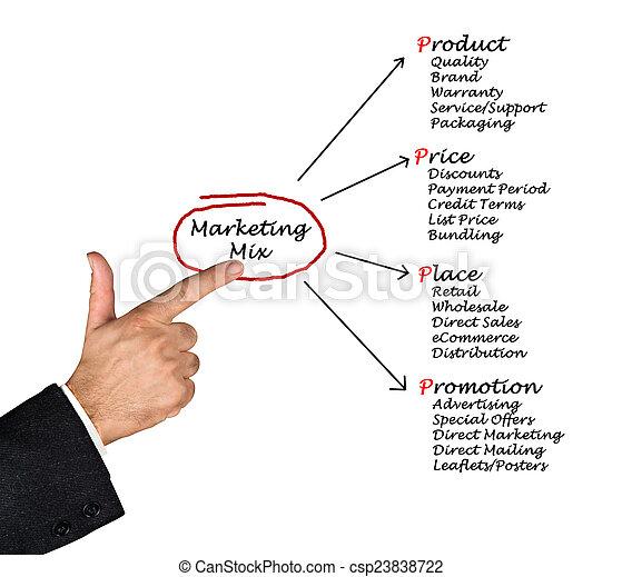 marketing, mischling - csp23838722