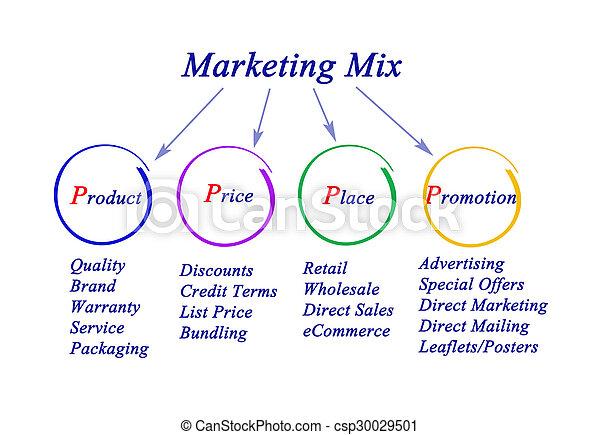 Marketing-Mix - csp30029501