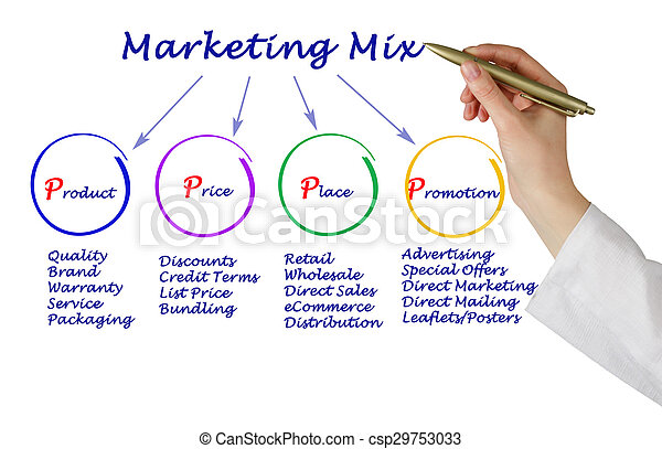 Marketing-Mix - csp29753033