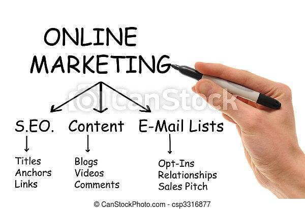 marketing, online - csp3316877
