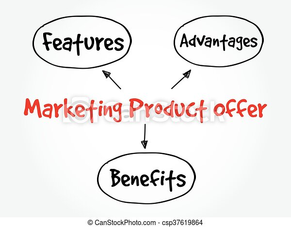 Product Concept Map.Marketing Product Offer Mind Map Flowchart Business Concept For